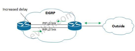 EIGRP-Metrics-02.png