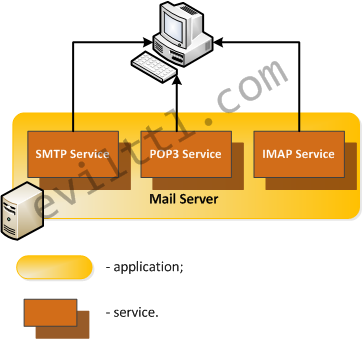 Service-vs-Architecture-01.png