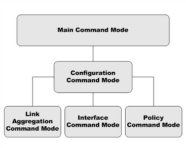 Command-Modes-Overview.png