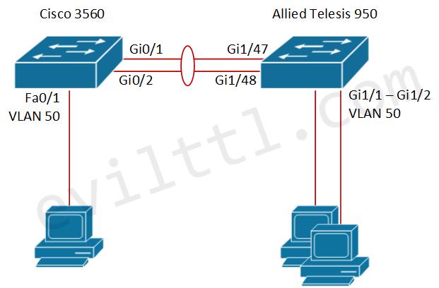 Asymmetric-VLAN-20.png