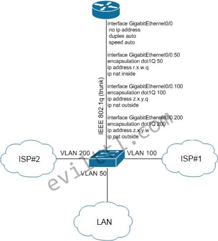 ISP-Redundancy-10.png