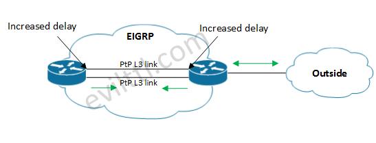 EIGRP-Metrics-03.png