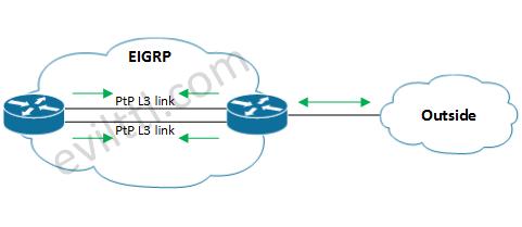 EIGRP-Metrics-01.png