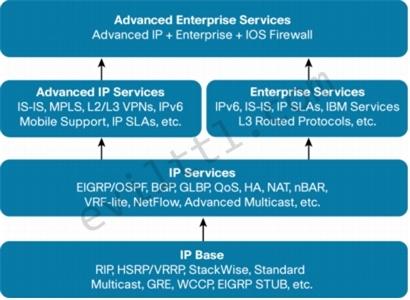 Cisco-Catalyst-6500-IOS-Comparison-10.jpg