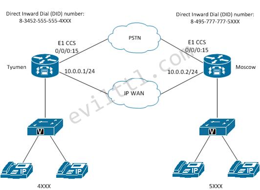 PSTN Redundancy | Evil TTL - Network Solutions