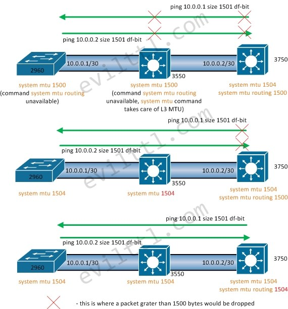 MTU-on-Cisco-Switches-10.jpg