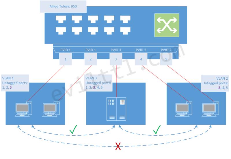 Asymmetric VLAN | Evil TTL - Network Solutions